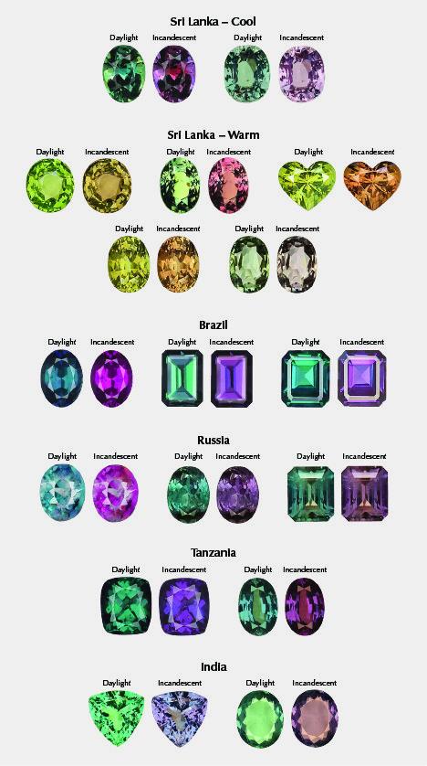 A Unique 10 carat Alexandrite